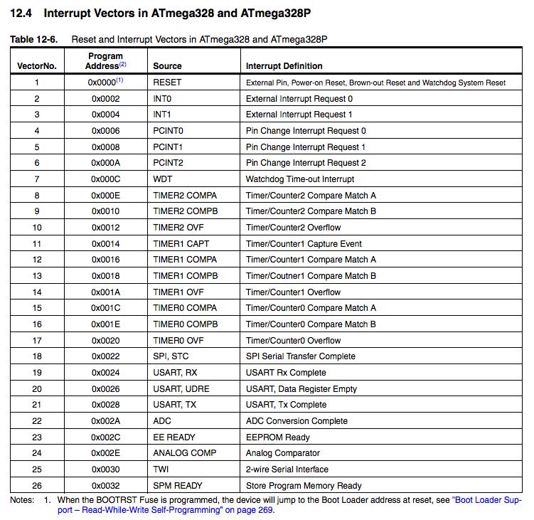 ATMEGA328 interrupt list