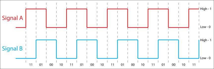 encoder_signals
