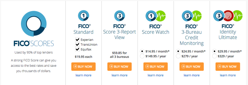 Pricing Fico Score Credit Report Myfico