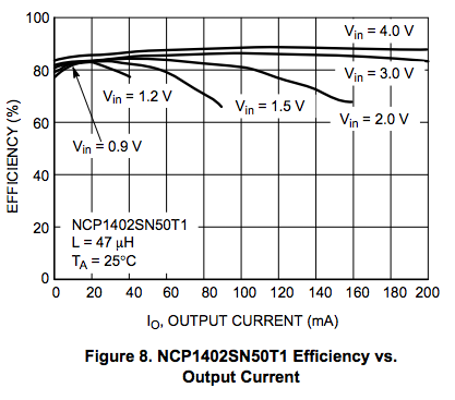 NCP1402_efficiency_vs_current