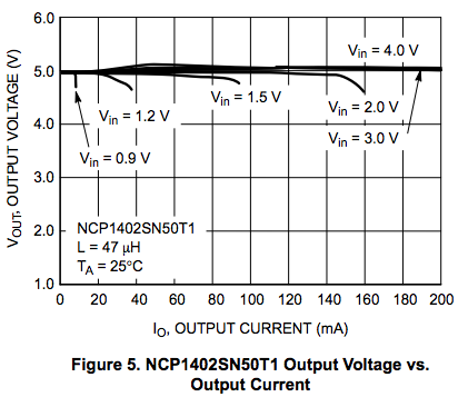 NCP1402_voltage_vs_current
