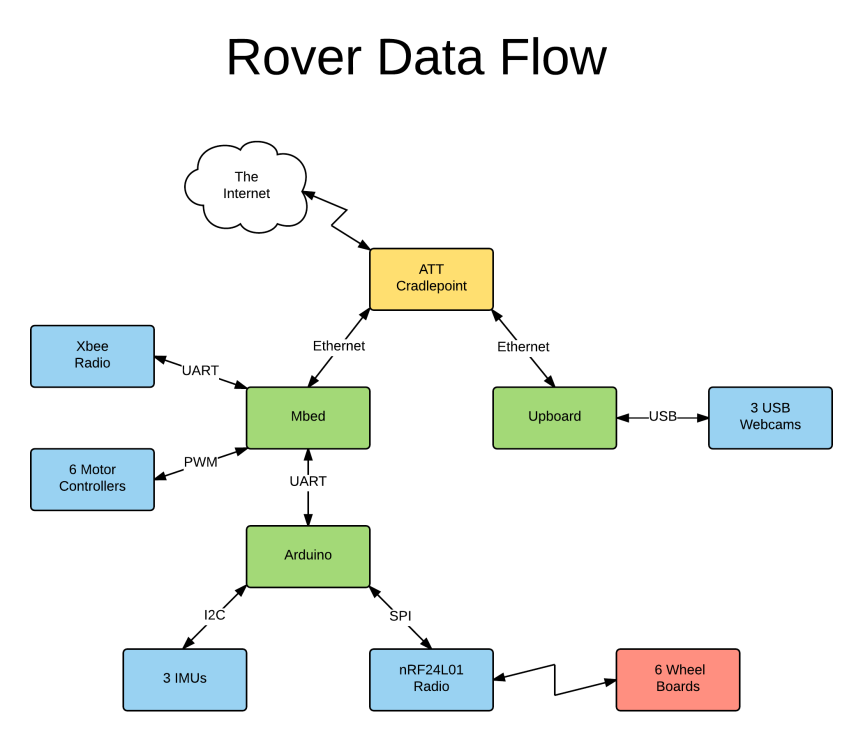 rover data flow