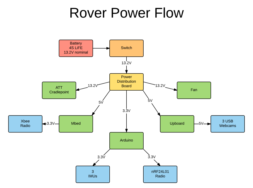 rover power flow