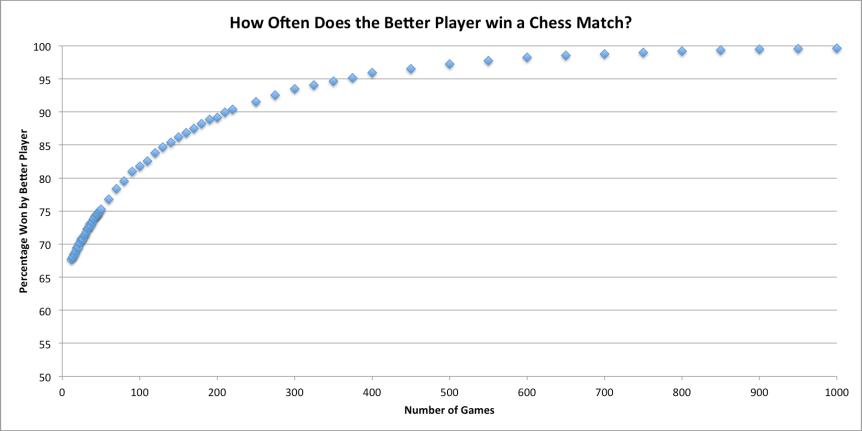 chessMatchWinsText